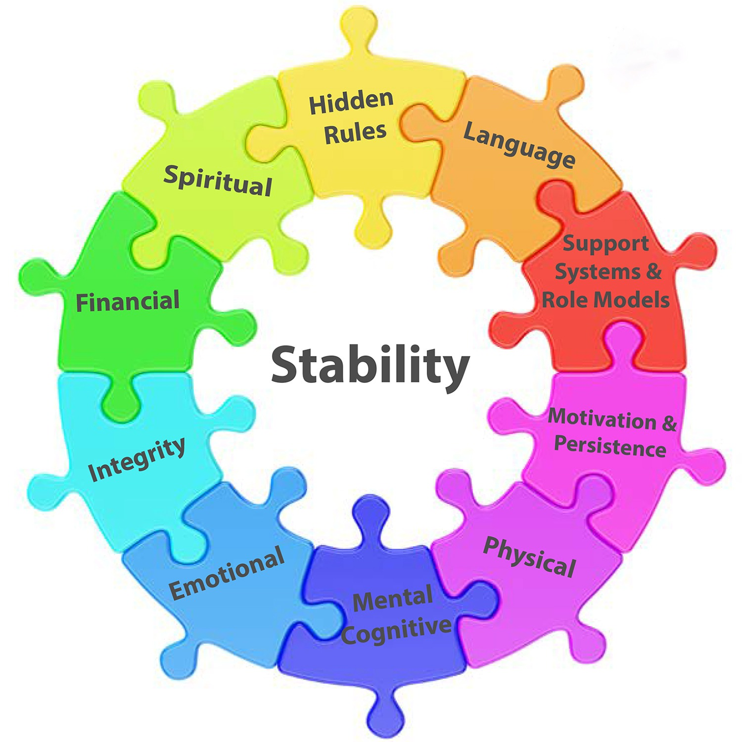 Stability Wheel | The Well Resource Center